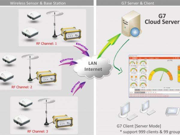 Sistema Monitoreo Wireless Temperatura Humedad IoT Esquema